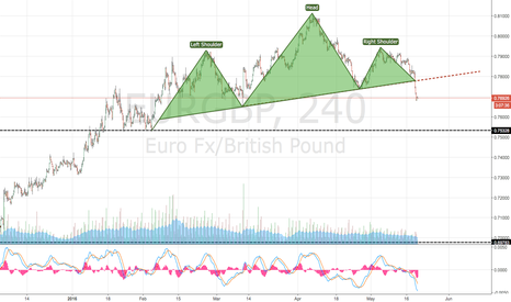 EURGBP: THIS IS JUST HEAD & SHOULDER PATTERN