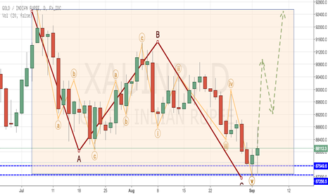 XAUINR: GOLD GOLD SHINES TO BUY (XAU/INR) - FLAT CORRECTION COMPLETES