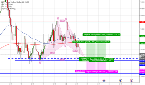 EURNZD: EURNZD long position