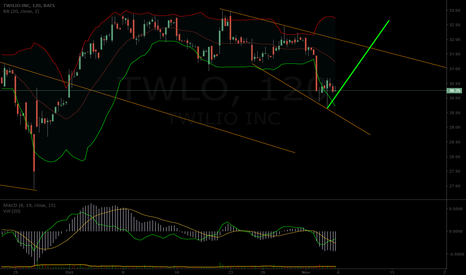 TWLO: $TWLO potential short term chart path with earnings this week