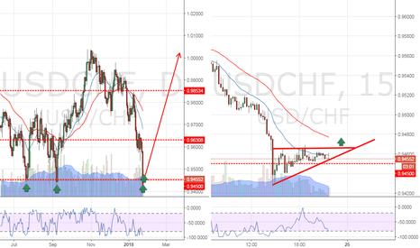 USDCHF: USDCHF rebound is coming...