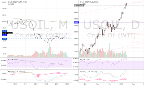 USOIL: USOIL Post Impulsive Wave Pull Back