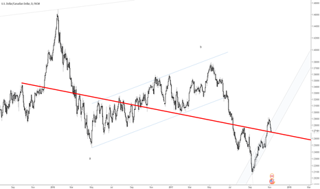 USDCAD: USDCAD sell exhaustion in the works