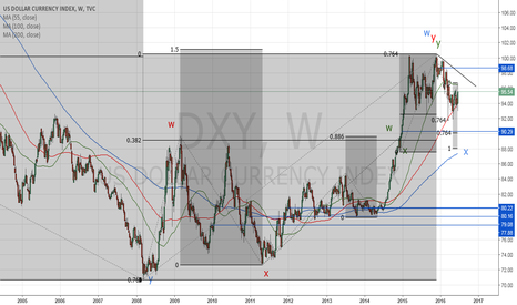 DXY: USDX_Elliott waves and fractals applied on the weekly chart
