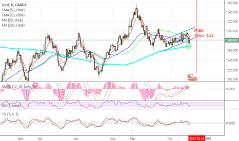 XAUUSD: GOLD - Now or never