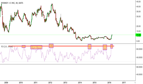 JCP: JCP at 70 on the weekly RSI is a joke