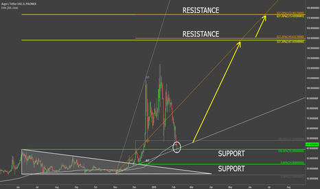 REPUSDT: Augur Should Continue The Uptrend