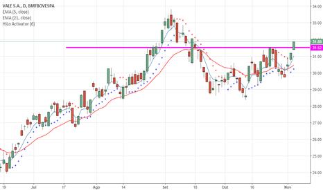VALE5: VALE5 rompe resistência dos R$ 31,52