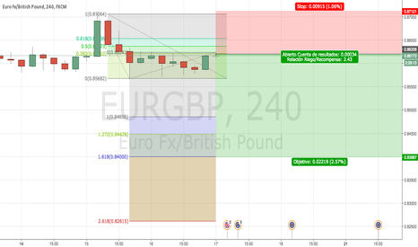 EURGBP: Fibonacci EURGBP