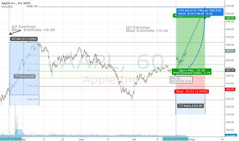 AAPL: 50 Hours To Go before Bullseye