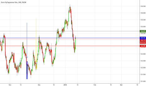 EURJPY: Hold