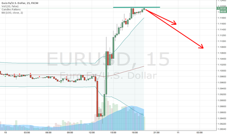 EURUSD: Best time to short EURUSD is now