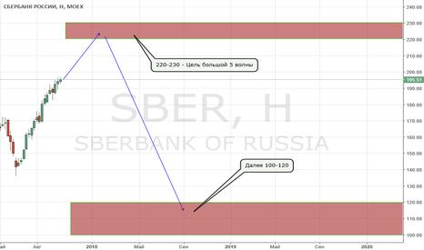 SBER: 220-230 - цели 5 волны по Сбербанку