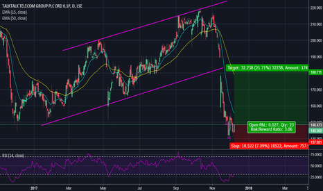 TALK: TalkTalk ~ Long Swing Trade