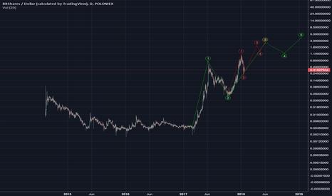 BTSUSD: BTS USD pair bullish future. #bitshares