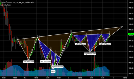 XAUUSD: Multiple Inverse Head & Shoulders Spotted
