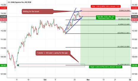 USDJPY: USD/JPY break/gap/sell 7 weeks