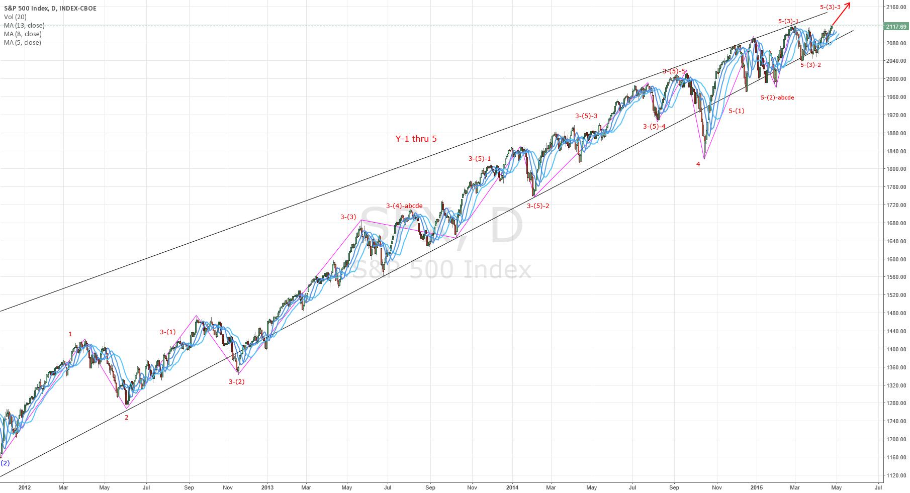 S&P500 will still climb upward (Nikita FX )