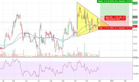 IDFC: IDFC - Symmetric triangle formation