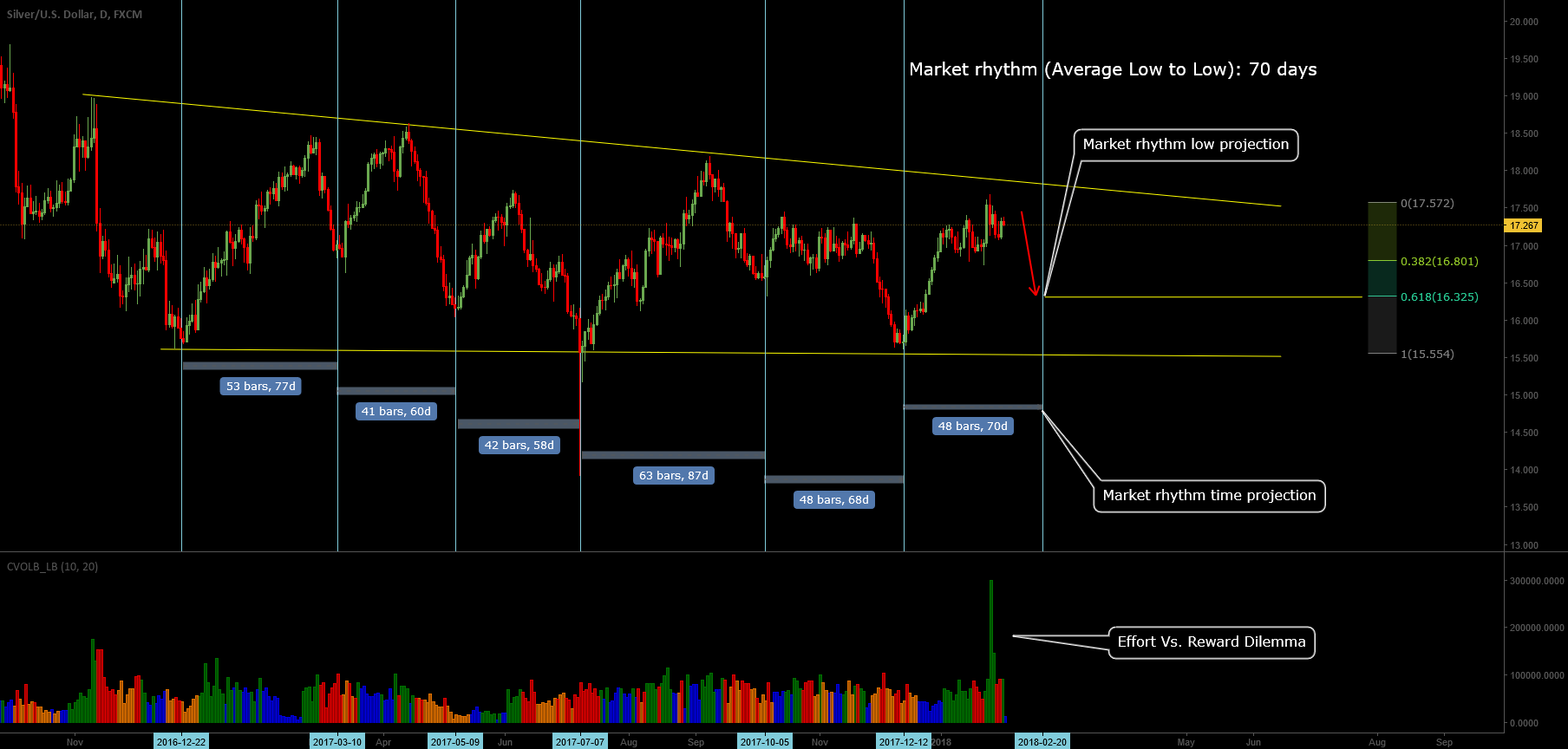 Market Rhythm Projection