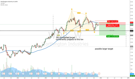 WOR: Looking at the short side. Any fundamental analyst's?