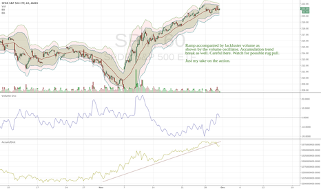 SPY: Ramps. Validated or no?  You be the judge. GL>