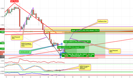 EURUSD: POTENTIAL COUNTER TREND OPPORTUNITY ON EURUSD