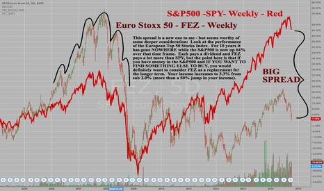 FEZ: SPDR Euro Stoxx 50 - FEZ - Weekly - Long term underperformance
