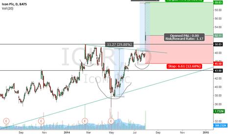 ICLR: ICLR break up on earnings