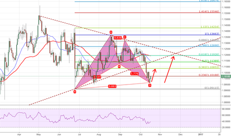 EURUSD: Pattern completed?