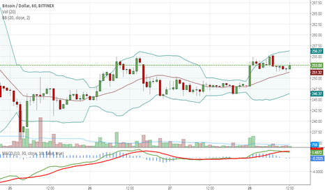BTCUSD: Are we about to fall off a cliff?