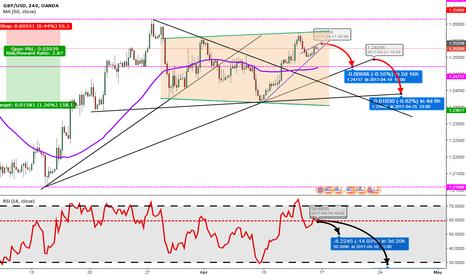 GBPUSD: GBP/USD [4HC] Potential breakout short setup!