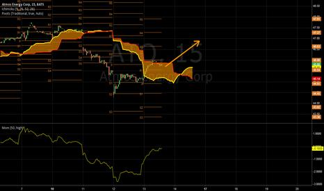 ATO: Ichimoku Cloud Swing trade