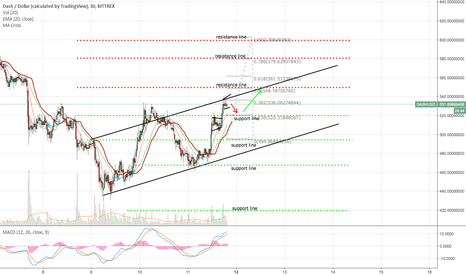 DASHUSD: DASH/USD Waiting for further movement of BTC