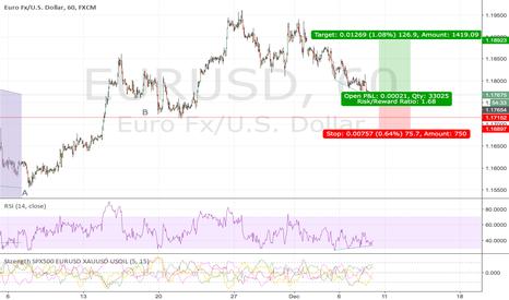 EURUSD: EURUSD now is a buy point
