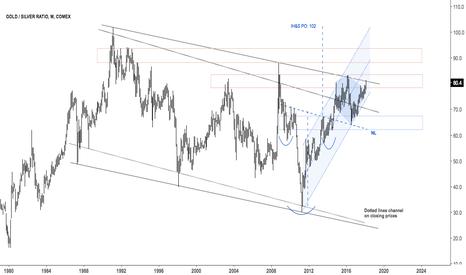 GC1!/SI1!: Gold Silver ratio