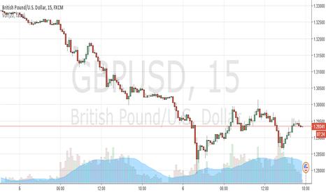 GBPUSD: Sell GBPUSD