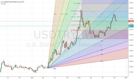 USDTRY: Thoughts?