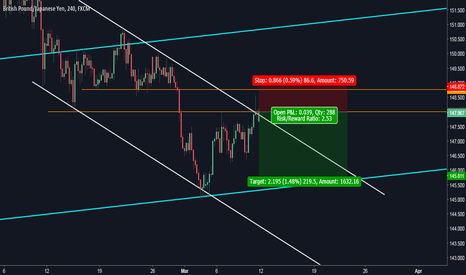 GBPJPY: GBPJPY: Sell Setup Based on Median Line Analysis