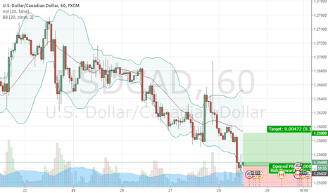 USDCAD: BUY 1.2543 | STOP 1.2503 | TAKE 1.2590