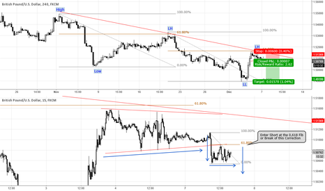 GBPUSD: GBPUSD Downtrend / 0,618 Fib / Correction Breakout