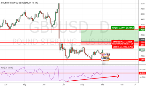 GBPUSD: buying after breaking 1.3510