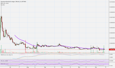 QRLBTC: QRL LONG Buy (1250%+ Earnings Potential)