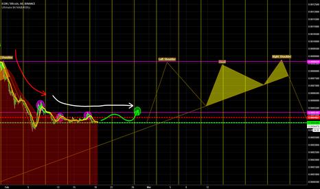 ICXBTC: ICX/BTC - Binance - March 3-9 - Hold for the next wave.