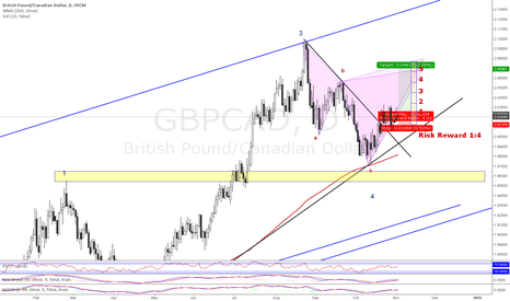 GBPCAD: Long @ GBPCAD
