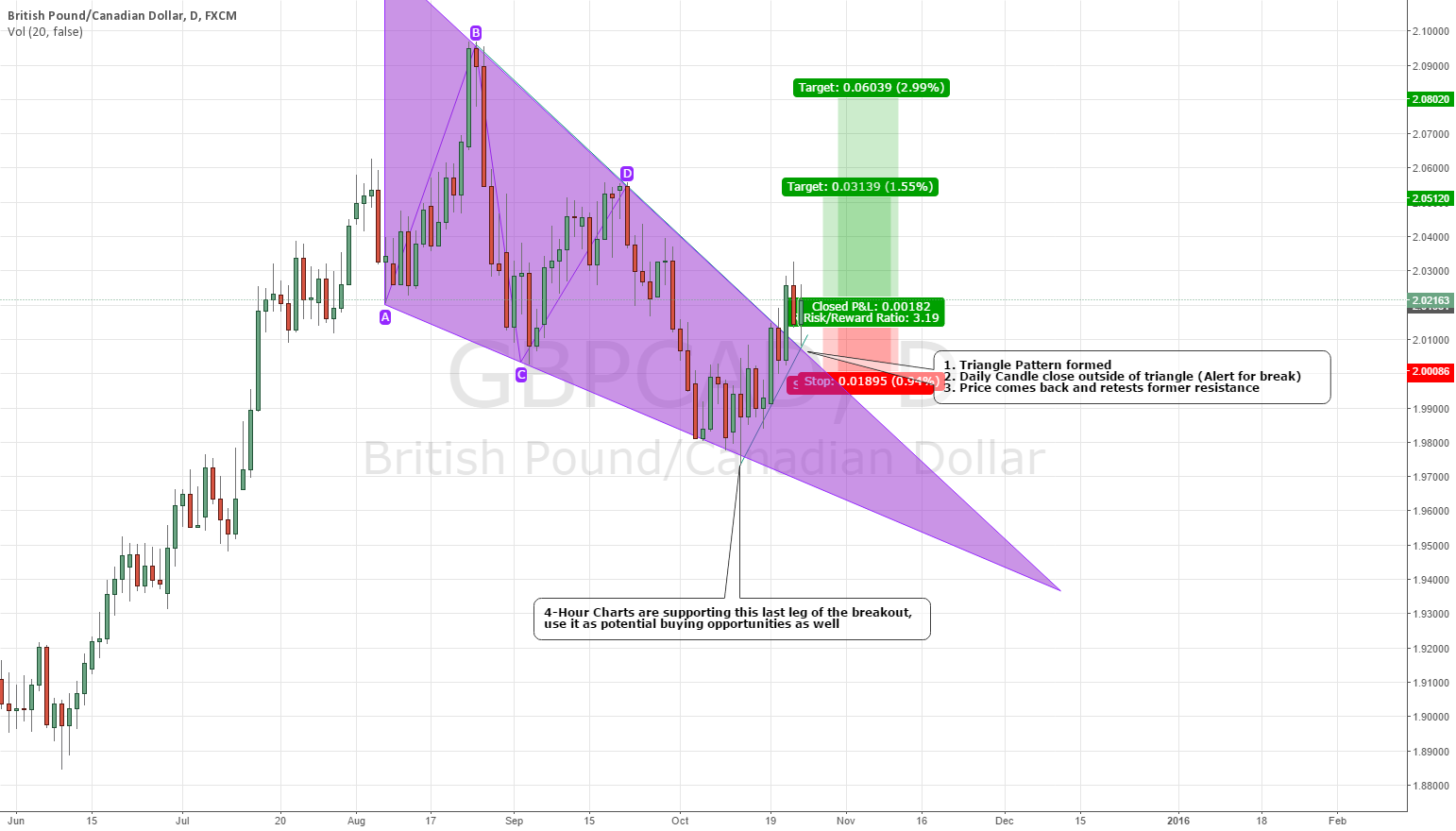 GBPCAD Long Triangle Pattern Breakout