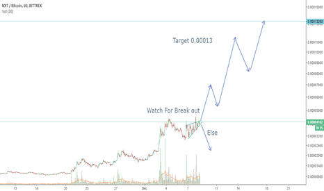 NXTBTC: Watch for Break out - 230% profit Potential