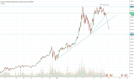 XBTUSD: Bitcoin not looking to be heading up significantly anytime soon