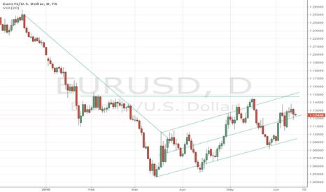 EURUSD: EUR/US DOLLAR chart