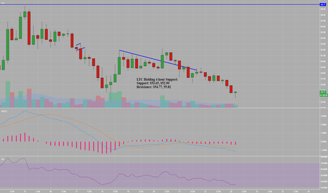 LTCUSD: LTC Hourly Oversold Bounce